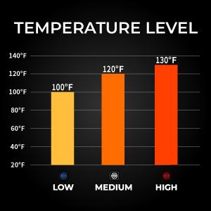 Ororo heated jacket temperature levels