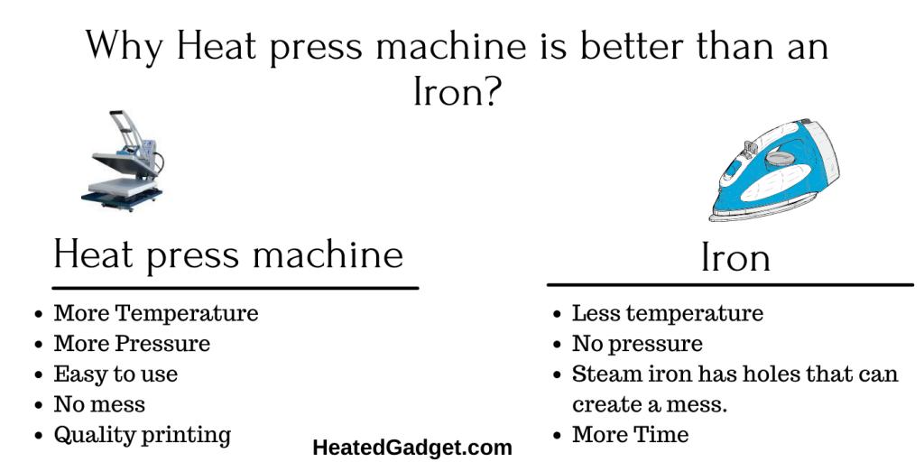Heat press machine vs. Iron